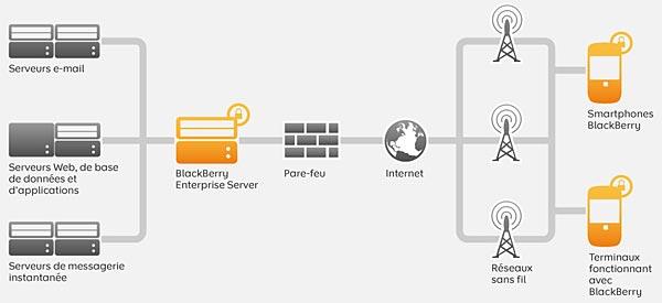 schema fonctionnement BlackBerry Entreprise Server BES